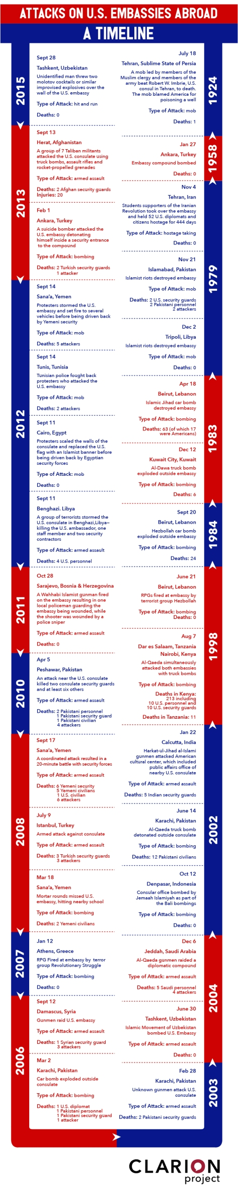 US-Embassy-attacks-timeline